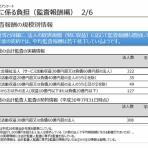医療介護福祉経営専門  渡邉会計事務所のブログ