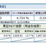 『しんきんアセットマネジメントJ-REITマーケットレポート2020年4月』の画像