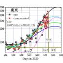 東京、4連休最後の影響の26日は1429人。今日27日は、たまった分の加算で2,500人越えか?
