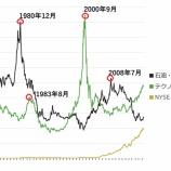 『揺れ動くハイテク株ブームとエネルギー株ブーム』の画像