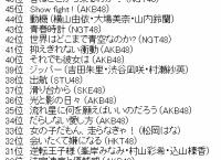 「リクアワ2020」50位〜26位まとめ!