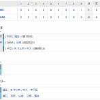 【試合結果】 4/22 中日 1-0 DeNA 連勝!高松神走塁で決勝点!福谷8回無失点今季初勝利!