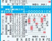 【阪神二軍】ウエスタン、オリックス戦は1―4で敗戦