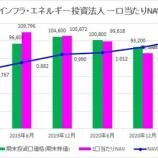 『東京インフラ・エネルギー投資法人・第7期(2021年6月期)決算・一口当たり分配金は3,262円』の画像