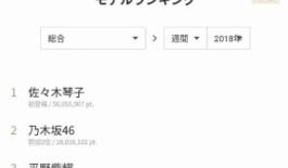 【乃木坂46】佐々木琴子さんモデルプレスの6月総合モデルランキングでぶっちぎりの1位!