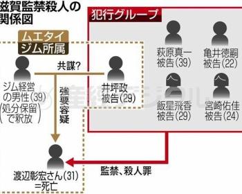滋賀・江八幡市で男性を監禁していた5人、大阪・堺市で別の男性も1年4ヶ月監禁し衰弱、廃用症候群にさせていたことが判明 井坪政、宮崎佑佳を再逮捕