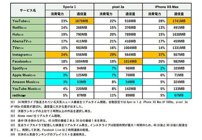 【朗報】Xperia1さん、バッテリー消費量調査で圧倒的な差を見せつける