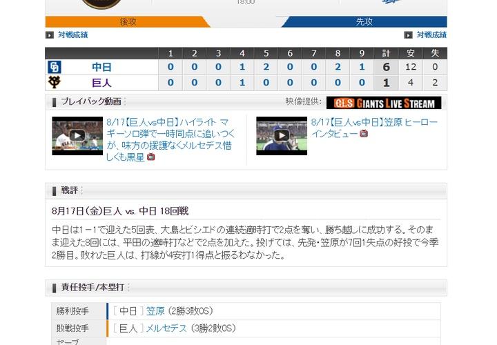 【 巨人試合結果・・・】<巨 1-6 中>巨人連敗・・・先発・メルセデス5失点、打線も4安打1得点と振るわず・・・