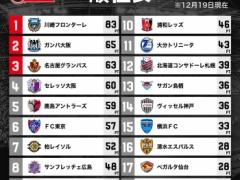 【確定】J1順位表!!