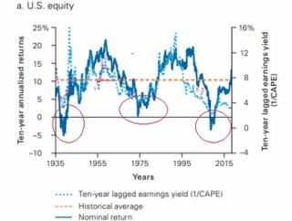 米国株に10年間投資した場合のリターンの推移【S&P500だけで良いのか?】