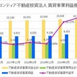 『フロンティア不動産投資法人・第31期(2019年12月期)決算・一口当たり分配金は10,526円』の画像