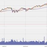 『【ダウ】米国非常事態宣言で安心したか?ダウ平均株価は過去最大の上げ幅を記録!』の画像