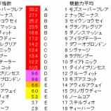 『第50回(2020)高松宮記念 予想【ラップ解析】』の画像