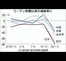 日本さん、何故か世界で最もコロナの影響で経済に大打撃を受けてしまう...