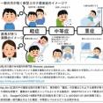 新型コロナウイルスの軽症, 中等症, 重症は,本当に,軽症, 中等症, 重症なのか?