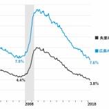 『【5月雇用統計】好調な労働市場の光と影』の画像