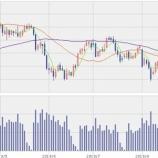 『【原油】中東での事業を行わないエネルギー会社の株価が急騰!買いなのか?!』の画像