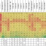 『日本におけるバブルと銀行株』の画像