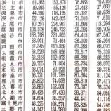 『戸田市の推計人口、6月は13万359人に!』の画像
