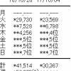 速報!『IZ*ONE』の初週売上はアルバム1.2万枚、デジタルアルバム0.3万DL(3179DL)【オリコン】