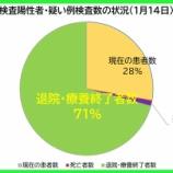 『【新型コロナ】1月14日(木)、埼玉県の現在の患者数は昨日より「329人増加」の計5366人に。123人の方が退院・療養終了されました(新たな陽性者は過去最多の454人)。』の画像