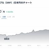 『【朗報】リップル(XRP)の価格上昇が止まらない!2018年の最高値400円までブレイクアウト期待の声も』の画像