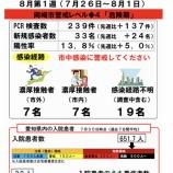 『岡崎市の新型コロナウイルス感染症情報が前よりはわかりやすくなりました』の画像