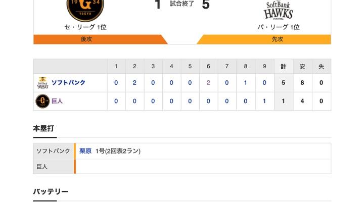 【日本シリーズ 第1戦 試合結果…】<巨人 1-5 SB> 巨人敗れる… 先発・菅野、6回4失点… 野手陣も千賀を捉えきれず…【0勝1敗】