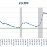 『【9月雇用統計】長期金利で上昇で投資家は避難すべきか』の画像