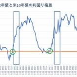 『米中貿易戦争再燃で株価急落!弱気相場は長期投資家にとって絶好のチャンスか』の画像