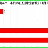 『【新型コロナ】新たな陽性数 11月17日(火)、戸田市1人・蕨市0人・川口市8人・さいたま市9人。埼玉県は68例発表。』の画像