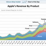 『Apple予想を超える絶好調決算 世界一のスマホメーカーに【湯川】』の画像