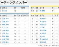 【虎実況】中日 対 阪神 オープン戦(北谷)[2/22]13:00~