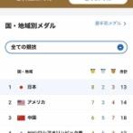 【朗報】日本の金メダル数、世界一位