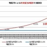 『【検証】「高配当&増配なし」と「低配当&継続増配」の比較』の画像