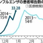 【要注意】インフル全国「警報」レベル、患者200万人超