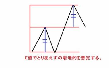 『N値、E値の活用』の画像