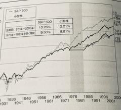 【S&P500VS米小型株】投資判断をする時は良い面も悪い面も学ぶことが大切です。