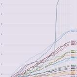 『【乃木坂46】山崎怜奈の伸び率が桁違いでヤバいw 2017年12月モバメ集計グラフが公開!!!』の画像