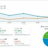 『【ブログ運営論】新規訪問者に価値を提供することがブログの課題!(週次レビュー 2015/09/20-2015/09/26)』の画像