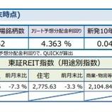 『しんきんアセットマネジメントJ-REITマーケットレポート2020年10月』の画像