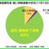 『【新型コロナ】11月13日(金)、埼玉県の現在の陽性者数は、昨日より「19人増」の計707人に。59人の方が退院・療養終了されました(新たな陽性者は83人)。』の画像