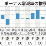 『【悲報】大企業の夏ボーナス大幅減少不可避!中小企業はそもそもボーナス自体見送りへ…』の画像