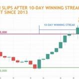 『【朗報】ビットコイン、2013年以来の10日連続上昇 43%上昇でS&P500の17%を大きく上回る』の画像