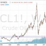 『原油は25ドルを目指す!』の画像
