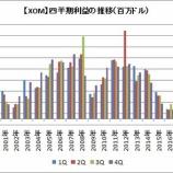 『【XOM】3四半期連続赤字でエクソンモービルの配当は大丈夫?』の画像