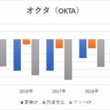 『【OKTA】クラウドID管理サービスのパイオニア、オクタが注目されている理由』の画像