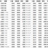 『1/5 エスパス高田馬場本店 ちゅんげーリサーチ』の画像