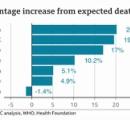 BBC「英米だとコロナで普段よりも20%も多く人が死んでる…日本さんはどうや?」