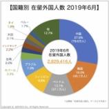 『在留外国人市場統計2020①|在留外国人数と市場規模|在日外国人マーケティング』の画像